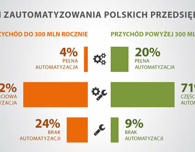 Polskie firmy coraz bardziej zautomatyzowane, ale nadal poniżej średniej...